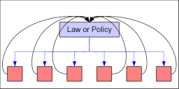Diagram depicting boxes under law or policy with arrows leading to the law too